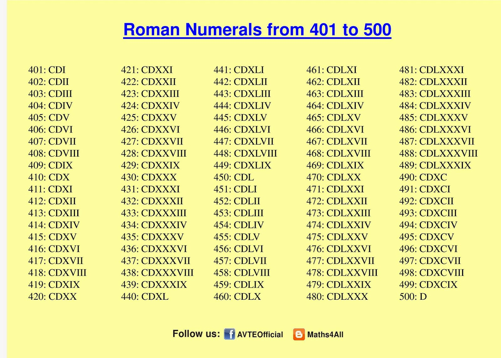 Interpreting roman numerals