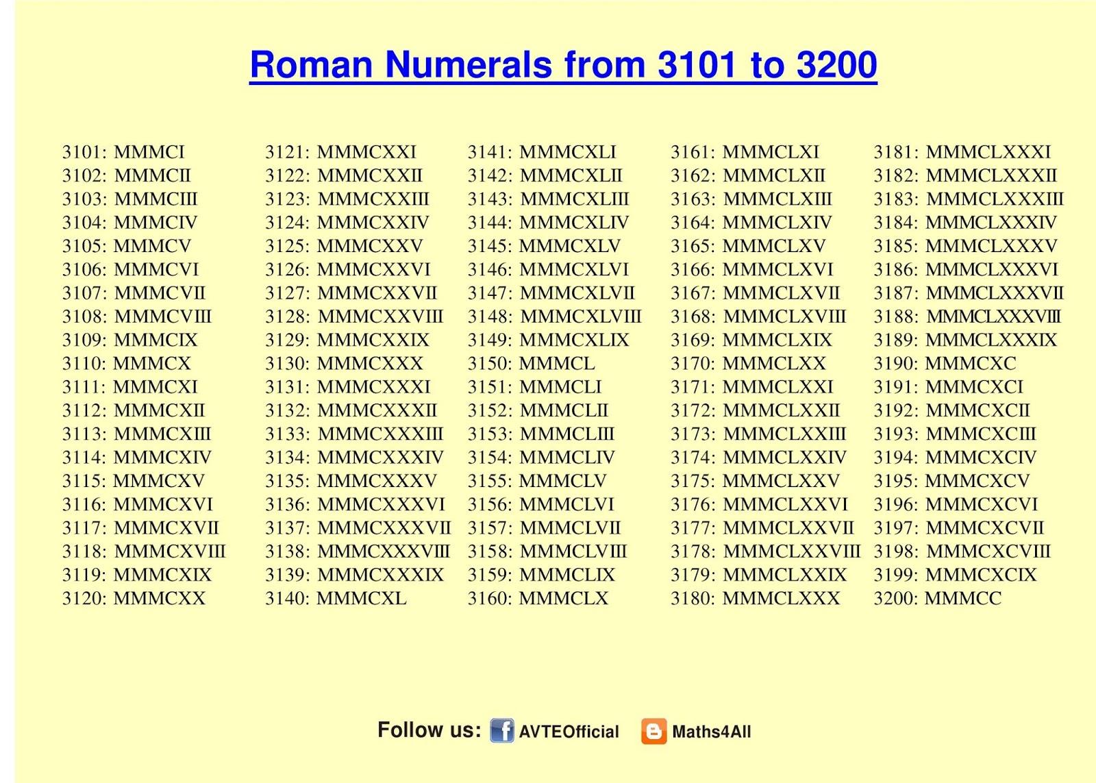 Roman Numerals 1-3000 Printable