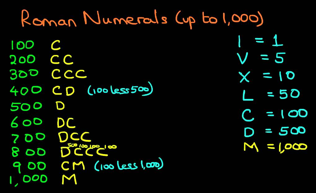 List of Roman Numerals 1-300