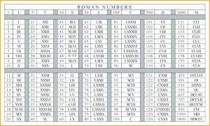 Roman Numerals 1 to 1000 Chart
