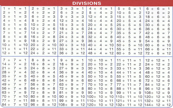 Division Table 1-100 Chart For Kids