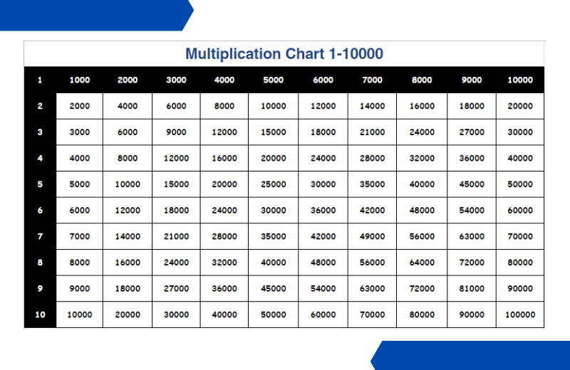 multiplication chart 1-10000