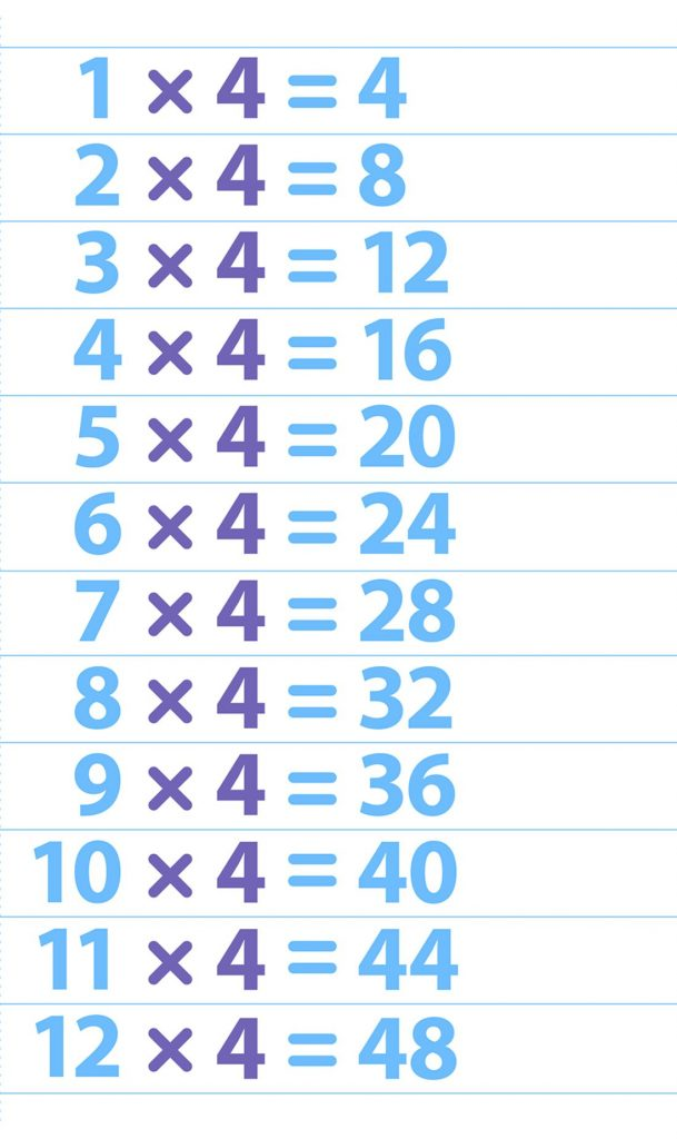 Multiplication Chart 4