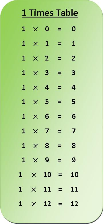 Printable Multiplication Chart 1