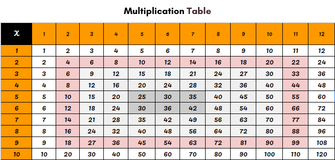Multiplication Chart 1 to 12