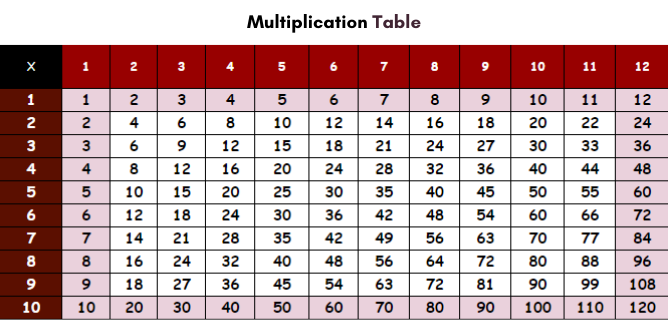 Multiplication Chart 1 to 12 Free