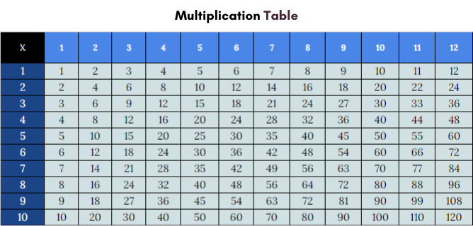 Multiplication Chart 1 to 12 Printable
