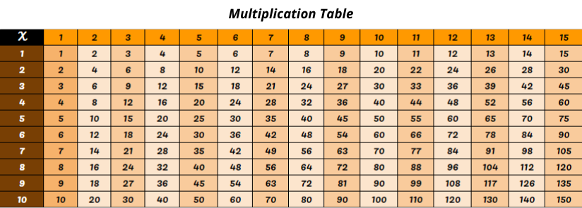 Multiplication Chart 1 to 15