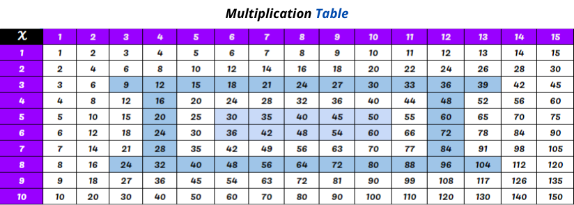 Printable Multiplication Chart 1 to 15