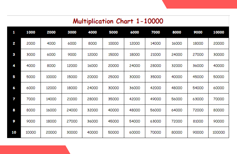 multiplication chart 1-10000.
