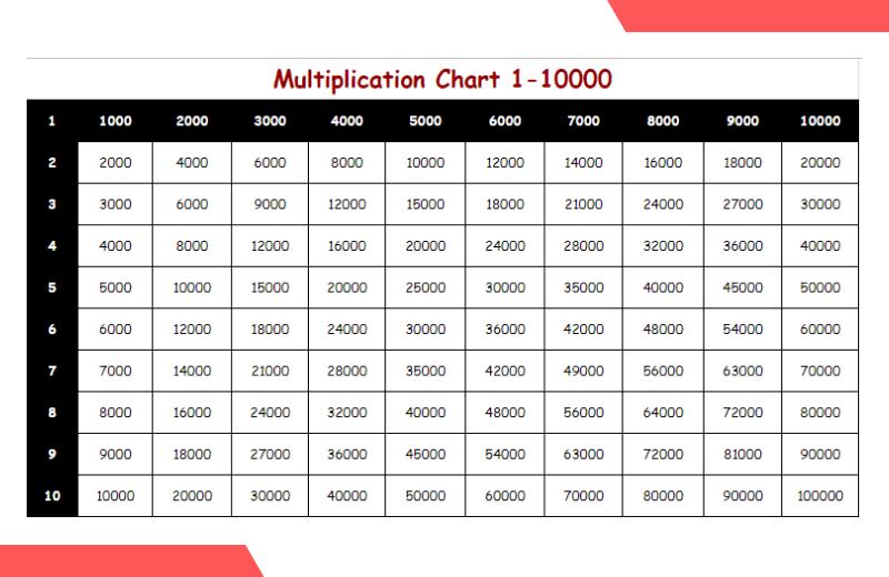 multiplication chart 1-10000.