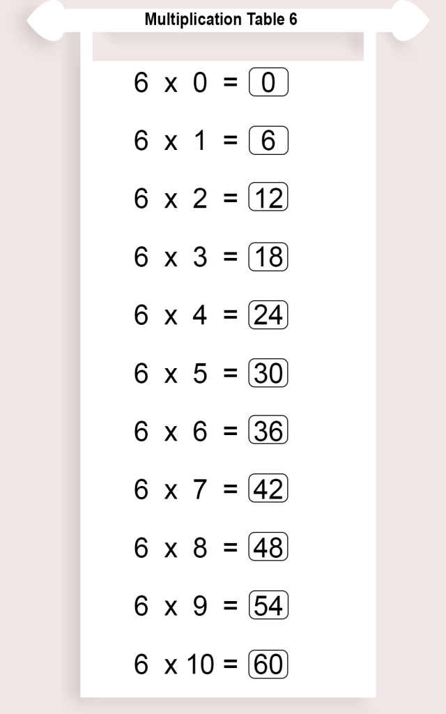 Times Table 6