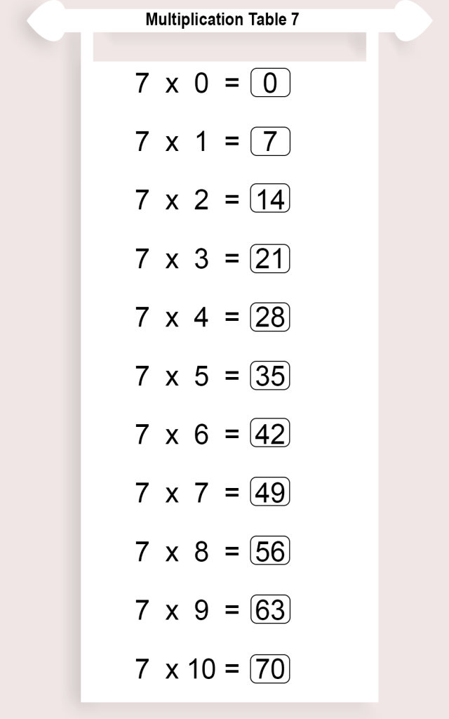 Multiplication Chart 7