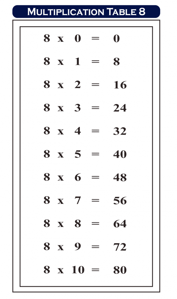Multiplication Chart 8