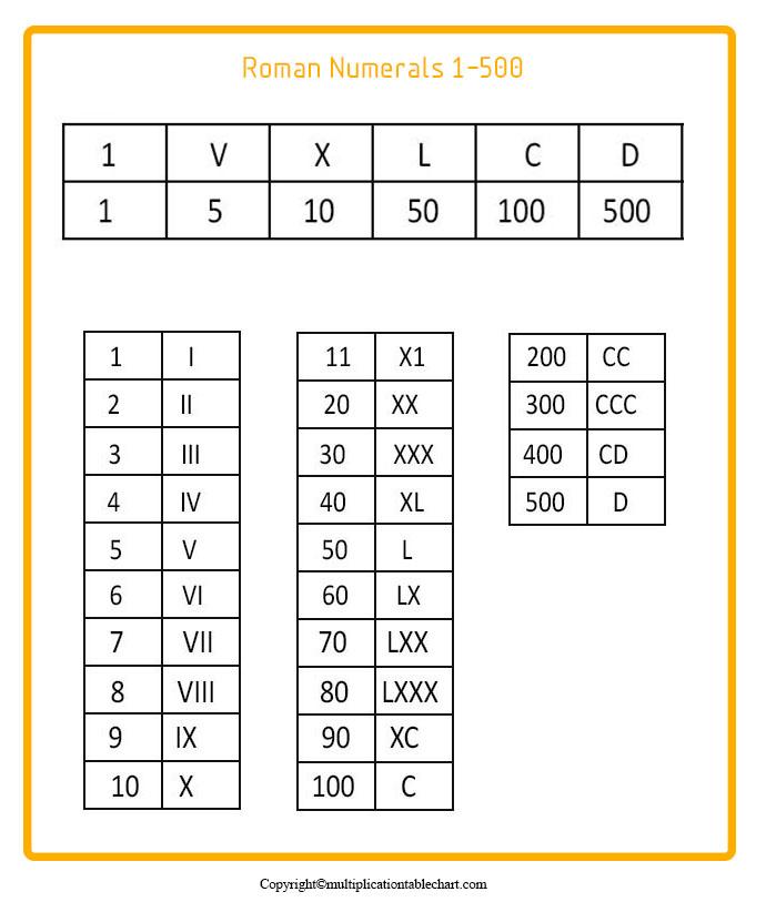 Printable Roman Numerals 1-500