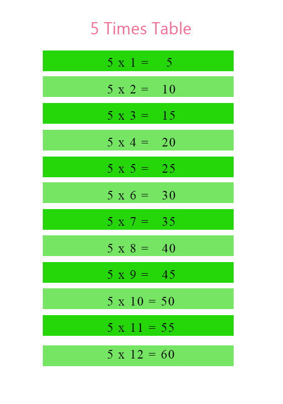 Times Table 5