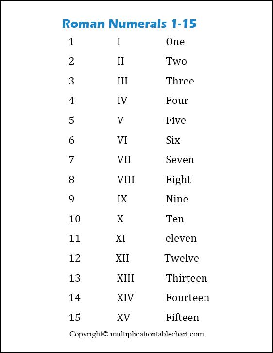 Roman Numerals 1-15 Chart